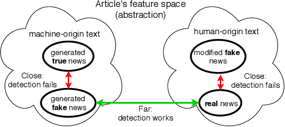 Figure 1 for Are We Safe Yet? The Limitations of Distributional Features for Fake News Detection