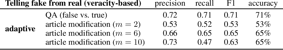Figure 2 for Are We Safe Yet? The Limitations of Distributional Features for Fake News Detection