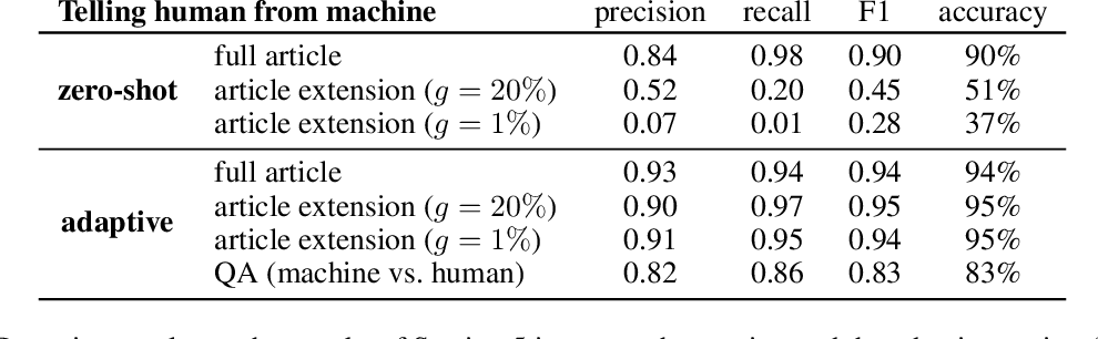 Figure 4 for Are We Safe Yet? The Limitations of Distributional Features for Fake News Detection