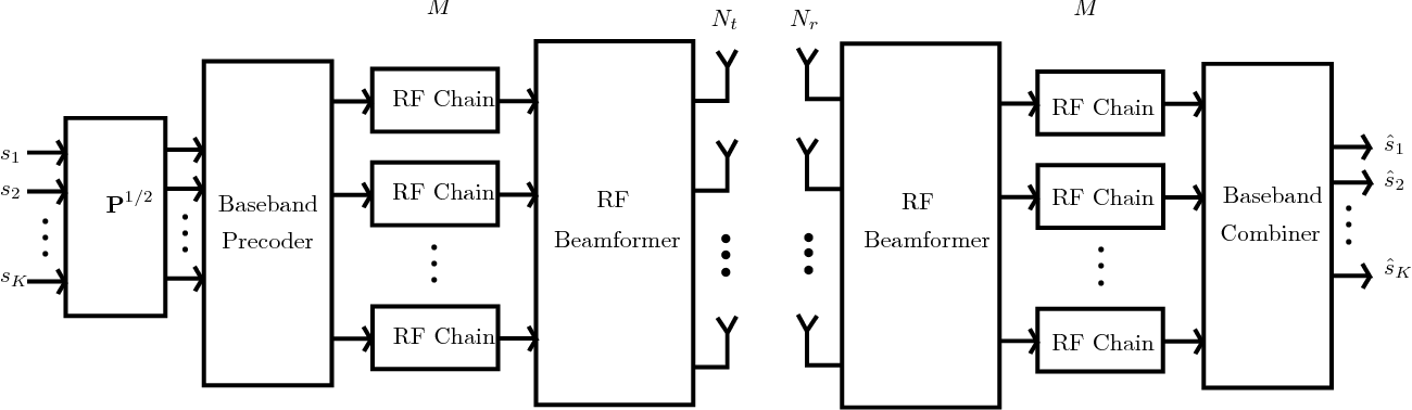 Hybrid Beamforming for Large Antenna Arrays With Phase Shifter