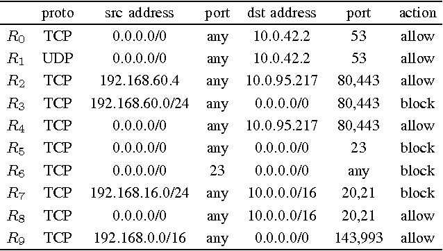 Table I From Optimising Rule Order For A Packet Filtering Firewall