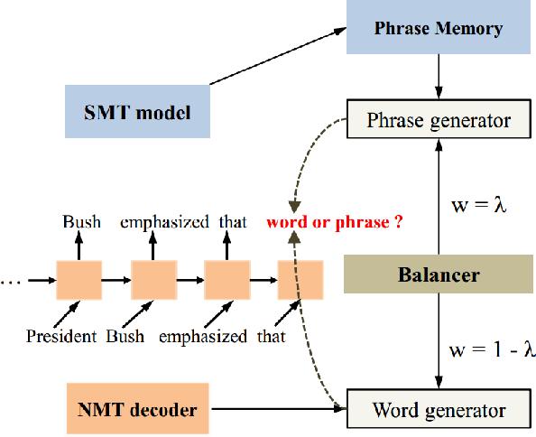 Figure 1 for Translating Phrases in Neural Machine Translation