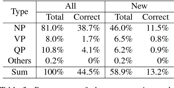 Figure 4 for Translating Phrases in Neural Machine Translation
