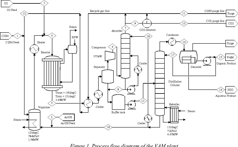 Figure 1 From Applications Of Vinyl Acetate Monomer Vam