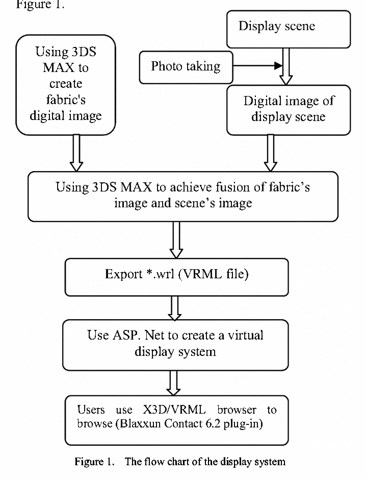 A fabric display system in virtual reality environments