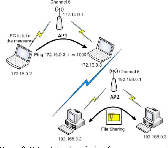 Figure 2 From Ieee 802 11abgn Short Scale Indoor Wireless Sensor