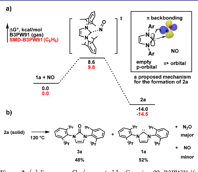 Figure 2 from N-heterocyclic carbene nitric oxide radicals