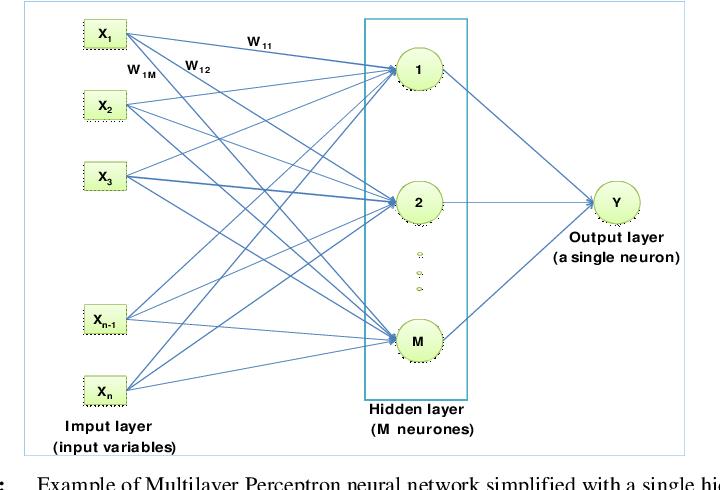 Figure 2 from Development of an Artificial Neural Network