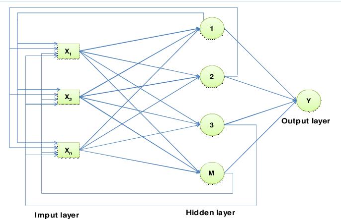 Figure 4 from Development of an Artificial Neural Network