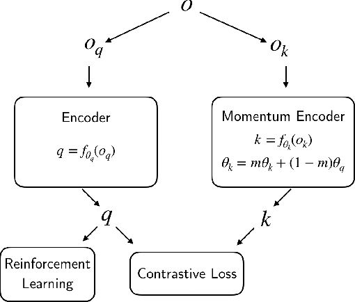 Figure 1 for CURL: Contrastive Unsupervised Representations for Reinforcement Learning