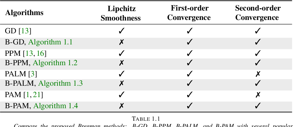 Figure 1 for Provable Bregman-divergence based Methods for Nonconvex and Non-Lipschitz Problems