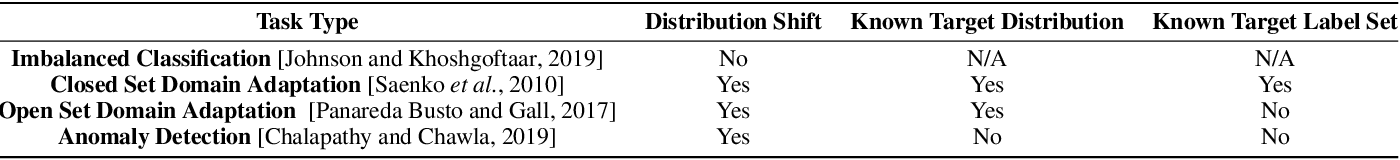 Figure 1 for Understanding the Effect of Bias in Deep Anomaly Detection