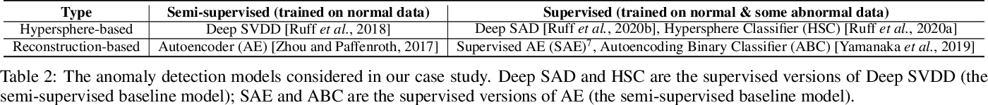 Figure 3 for Understanding the Effect of Bias in Deep Anomaly Detection