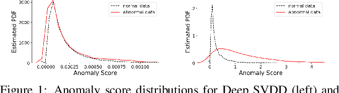 Figure 2 for Understanding the Effect of Bias in Deep Anomaly Detection