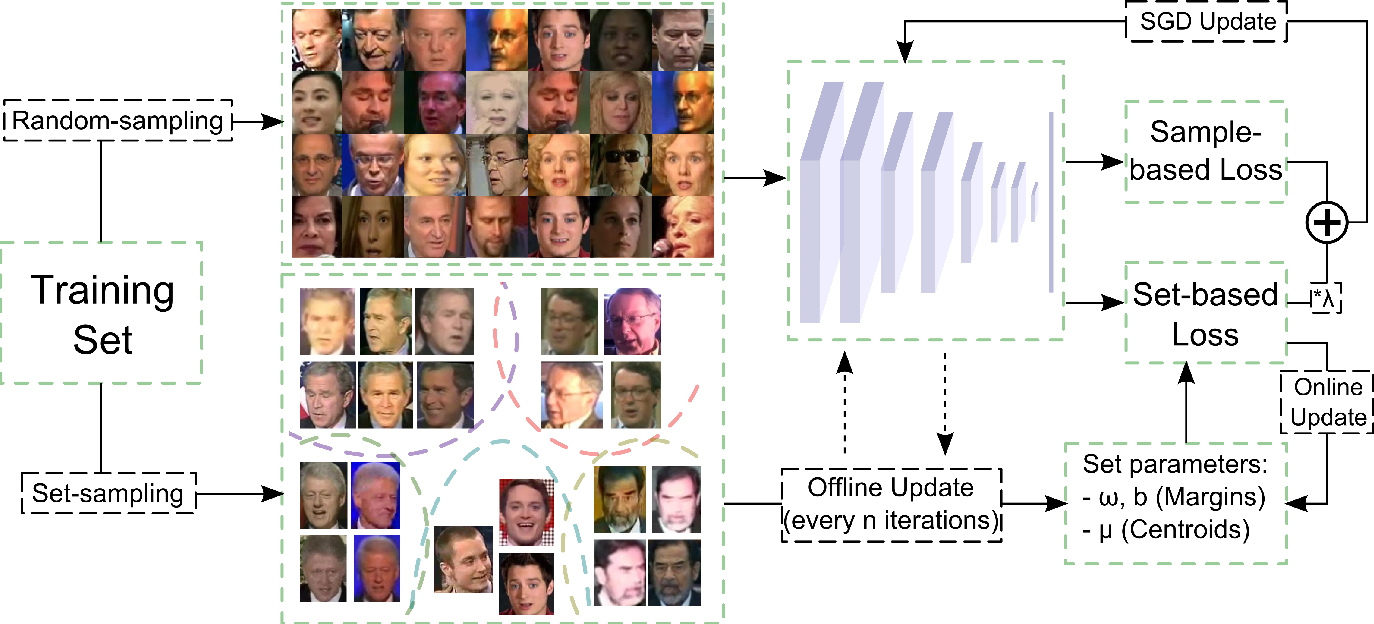 Figure 1 for Learning Deep Convolutional Embeddings for Face Representation Using Joint Sample- and Set-based Supervision