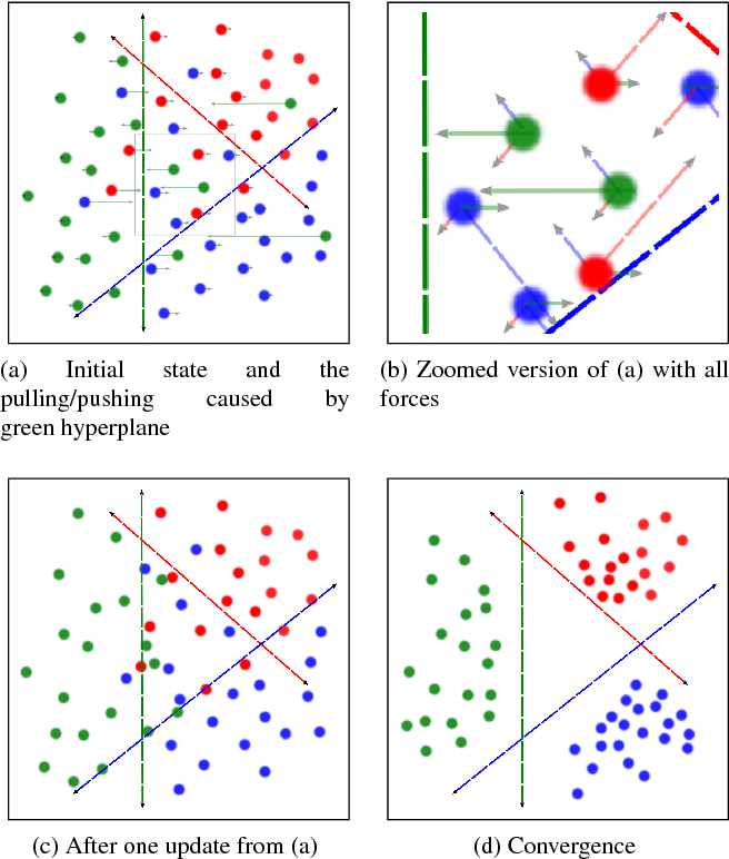 Figure 3 for Learning Deep Convolutional Embeddings for Face Representation Using Joint Sample- and Set-based Supervision