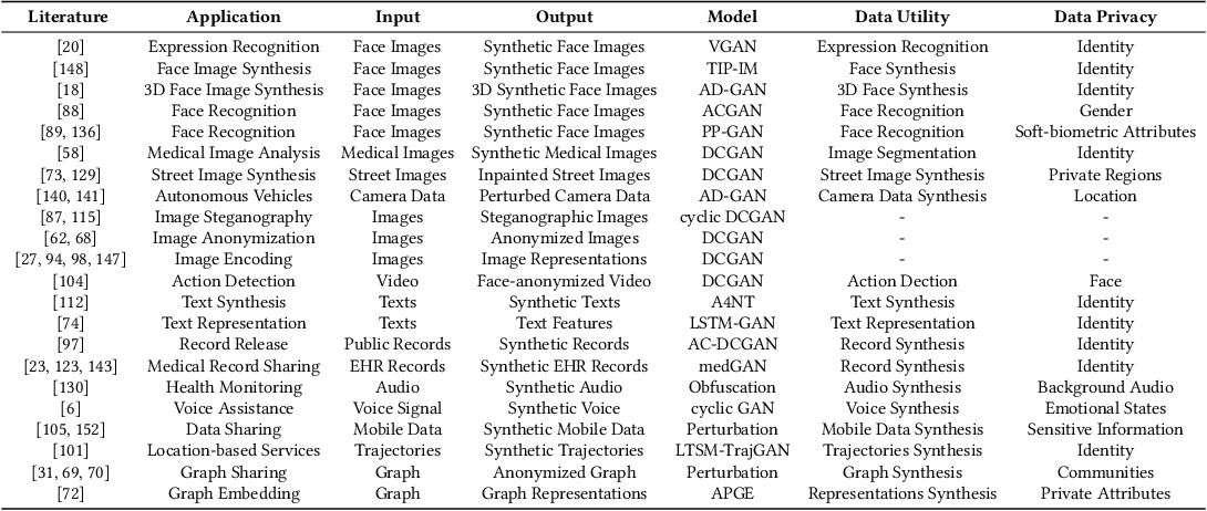 Figure 2 for Generative Adversarial Networks: A Survey Towards Private and Secure Applications