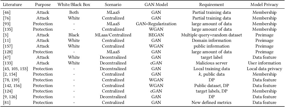 Figure 4 for Generative Adversarial Networks: A Survey Towards Private and Secure Applications