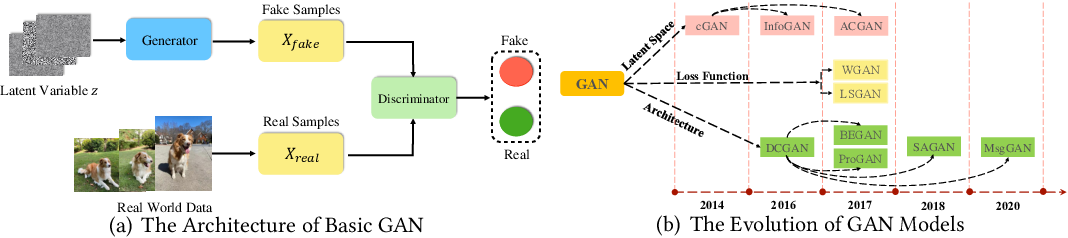 Figure 3 for Generative Adversarial Networks: A Survey Towards Private and Secure Applications