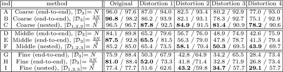 Figure 2 for Nested Learning For Multi-Granular Tasks