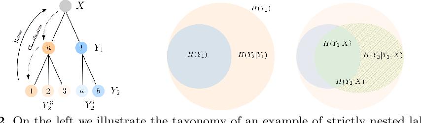 Figure 3 for Nested Learning For Multi-Granular Tasks