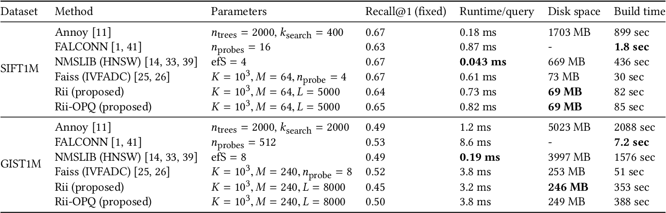 Figure 4 for Reconfigurable Inverted Index