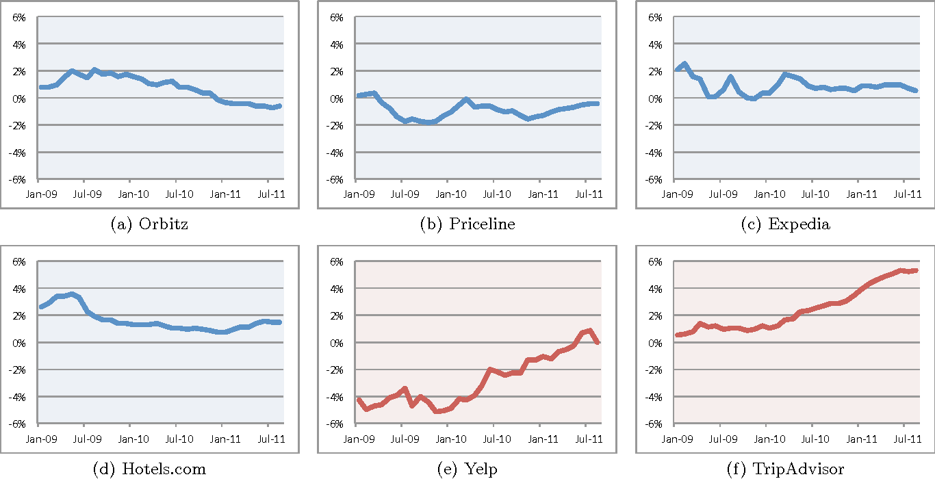 Figure 4 for Estimating the Prevalence of Deception in Online Review Communities