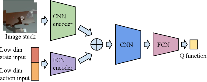 Figure 2 for COCOI: Contact-aware Online Context Inference for Generalizable Non-planar Pushing