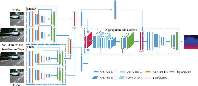 Figure 1 for Cascaded multi-scale and multi-dimension convolutional neural network for stereo matching