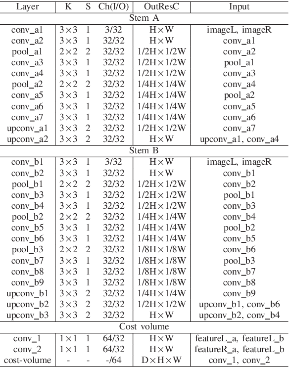 Figure 3 for Cascaded multi-scale and multi-dimension convolutional neural network for stereo matching