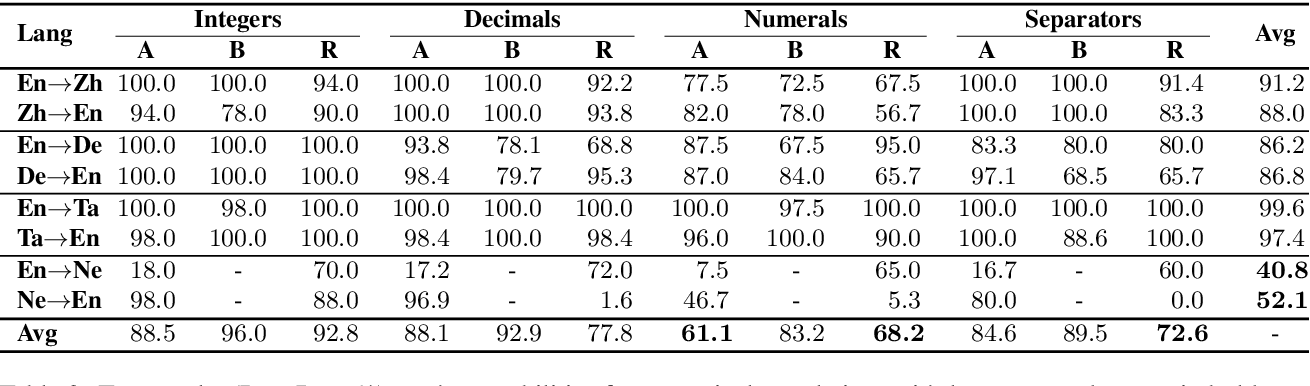 Figure 3 for As Easy as 1, 2, 3: Behavioural Testing of NMT Systems for Numerical Translation
