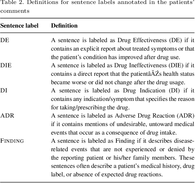 Figure 3 for The Russian Drug Reaction Corpus and Neural Models for Drug Reactions and Effectiveness Detection in User Reviews