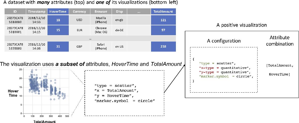 Figure 1 for ML-based Visualization Recommendation: Learning to Recommend Visualizations from Data