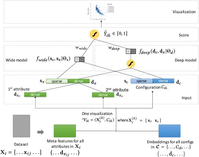 Figure 3 for ML-based Visualization Recommendation: Learning to Recommend Visualizations from Data