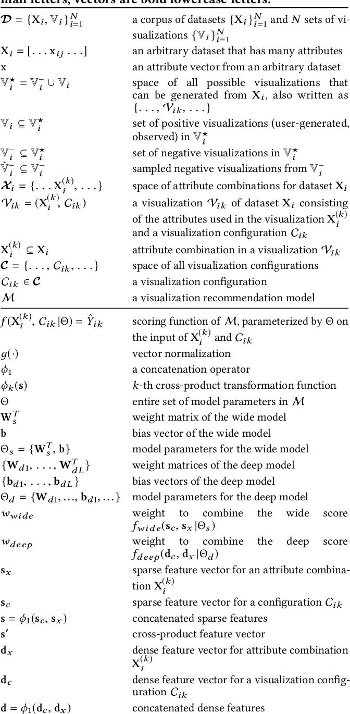 Figure 2 for ML-based Visualization Recommendation: Learning to Recommend Visualizations from Data