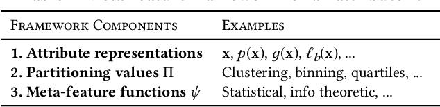 Figure 4 for ML-based Visualization Recommendation: Learning to Recommend Visualizations from Data