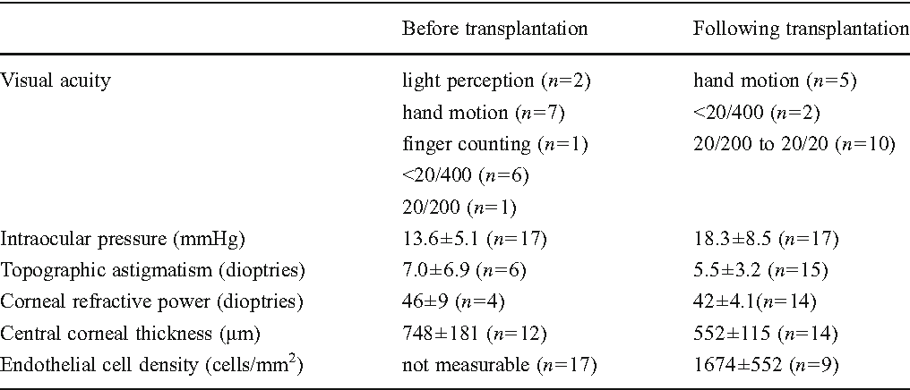 Table 4 Main outcome measures before and following transplantation