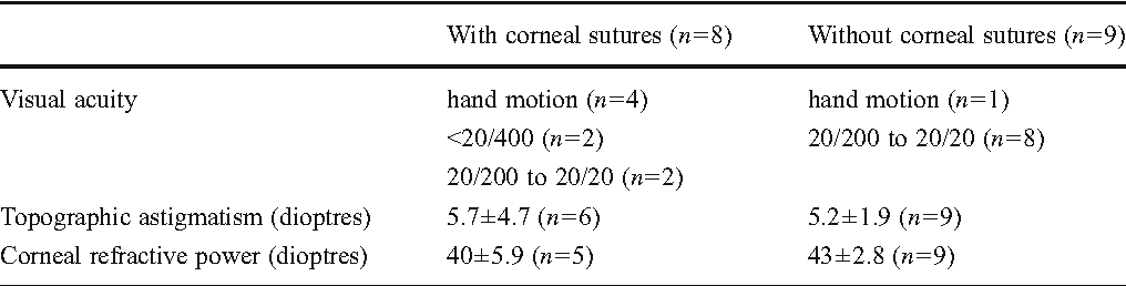 Table 5 Visual acuity, topographic astigmatism and corneal refractive power with or without corneal sutures