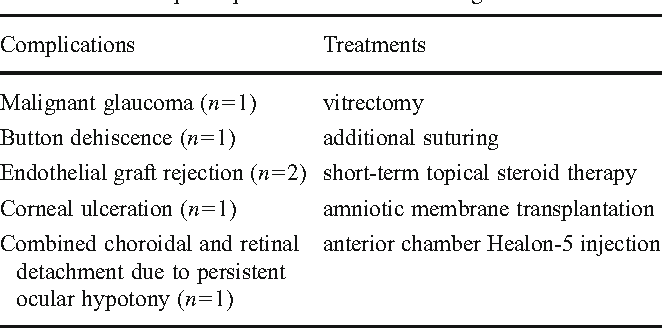Table 6 Follow-up complications and their management