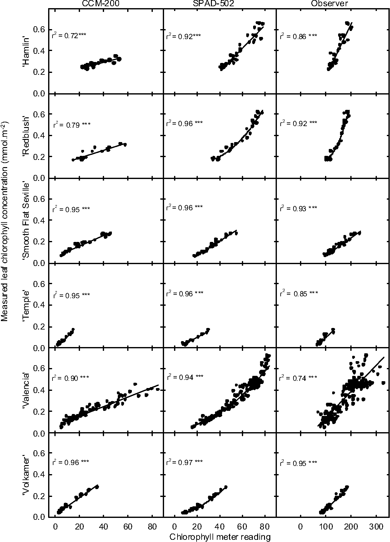 Growth Environment and Leaf Anatomy Affect Nondestructive Estimates ...