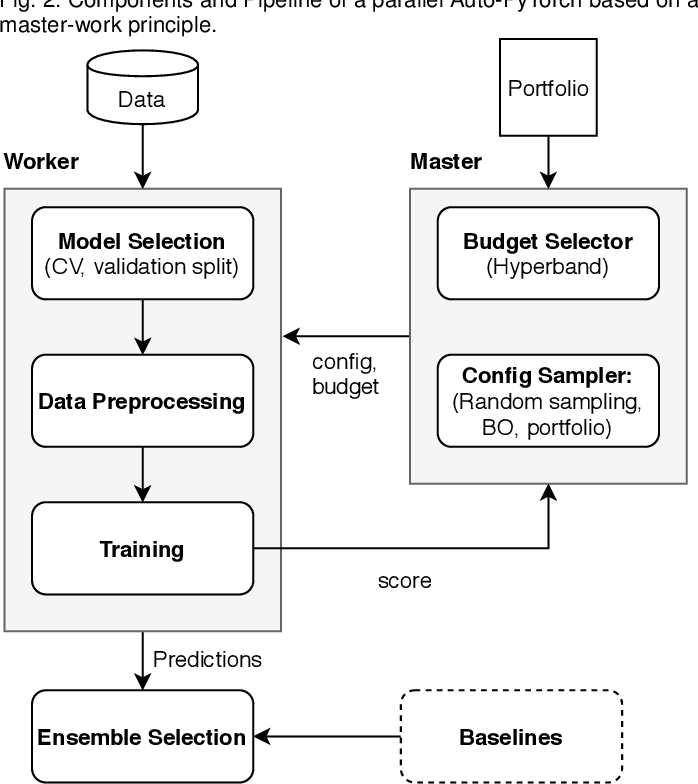 Figure 4 for Auto-PyTorch Tabular: Multi-Fidelity MetaLearning for Efficient and Robust AutoDL