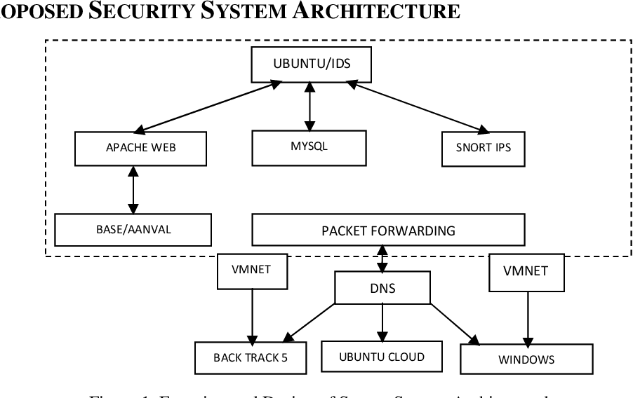 PDF] Security Implementation through PCRE Signature over