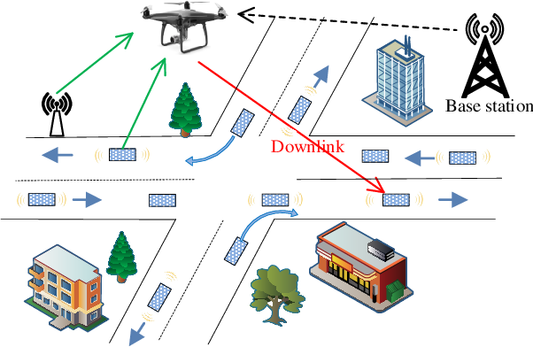 Figure 1 for Deep Reinforcement Learning for Unmanned Aerial Vehicle-Assisted Vehicular Networks