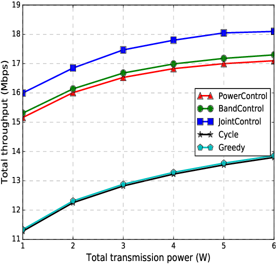 Figure 2 for Deep Reinforcement Learning for Unmanned Aerial Vehicle-Assisted Vehicular Networks