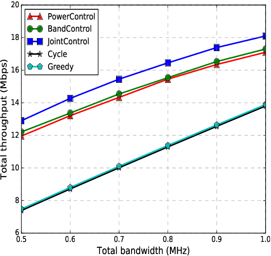 Figure 3 for Deep Reinforcement Learning for Unmanned Aerial Vehicle-Assisted Vehicular Networks