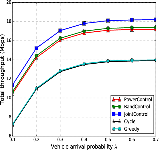 Figure 4 for Deep Reinforcement Learning for Unmanned Aerial Vehicle-Assisted Vehicular Networks