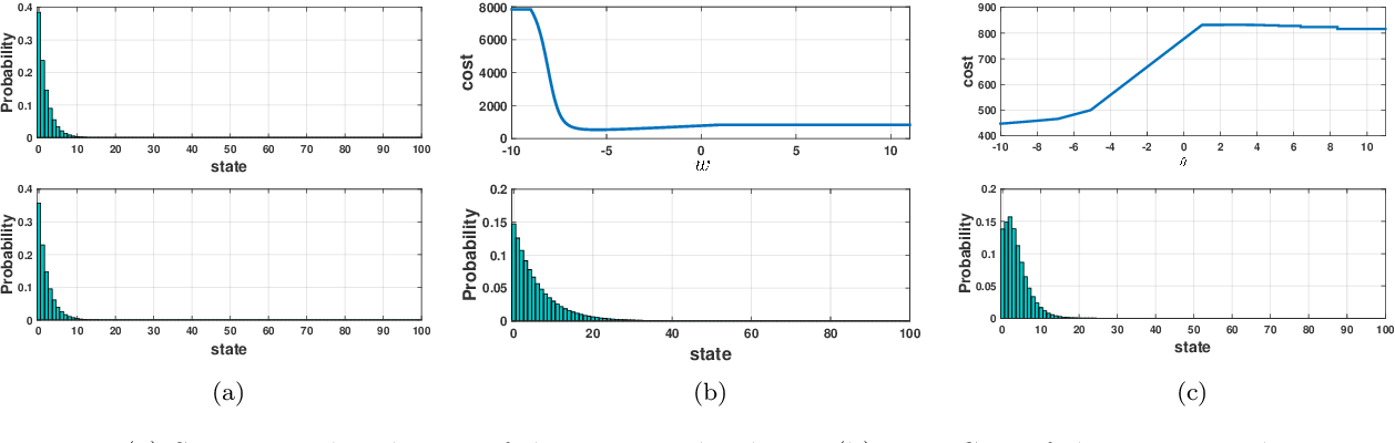 Figure 3 for Optimizing over a Restricted Policy Class in Markov Decision Processes