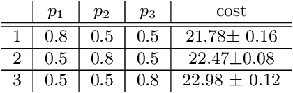 Figure 4 for Optimizing over a Restricted Policy Class in Markov Decision Processes