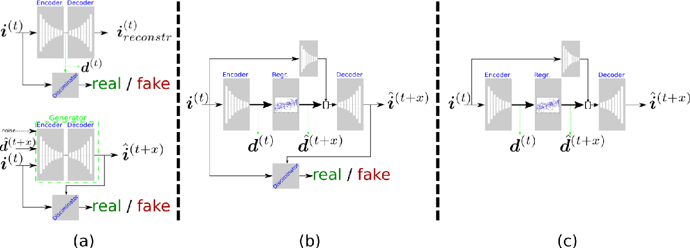 Figure 3 for Visual Data Augmentation through Learning