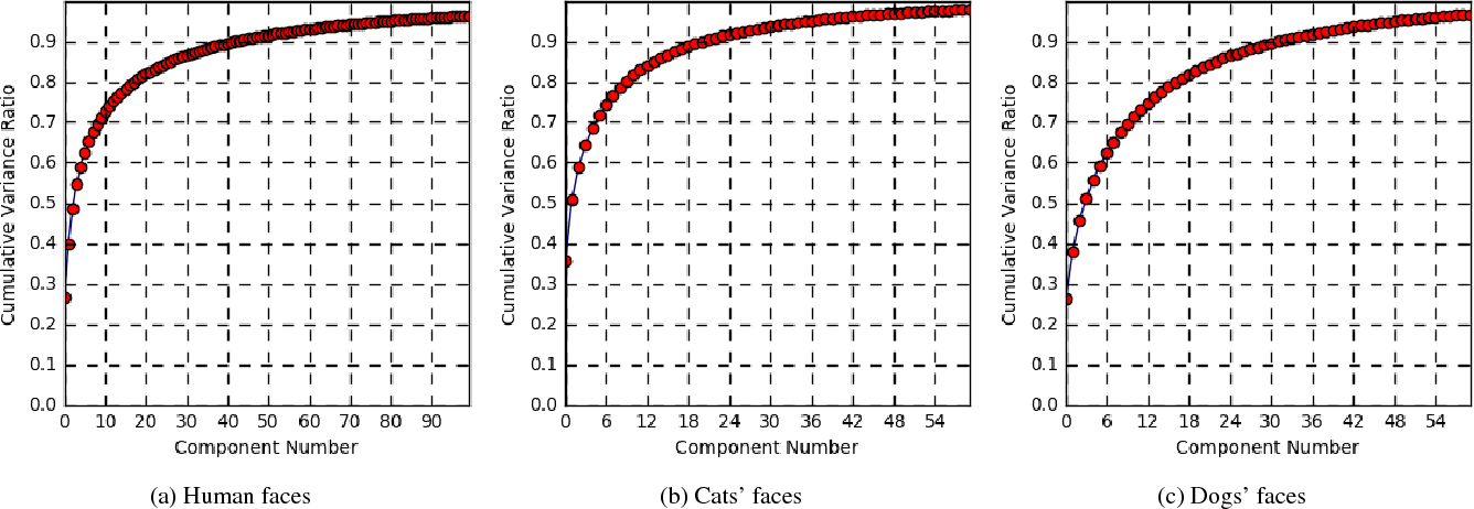 Figure 4 for Visual Data Augmentation through Learning